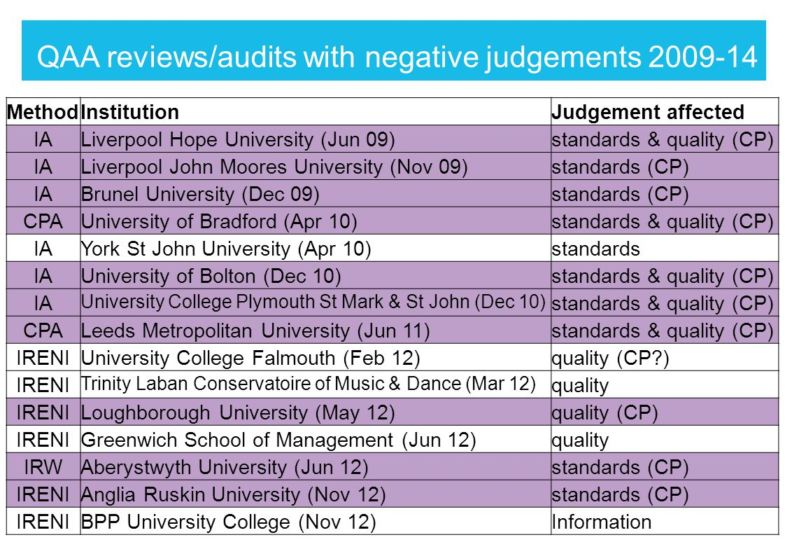 QAA reviews/audits with negative judgements 2009-14