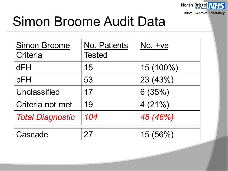 Simon Broome Audit Data