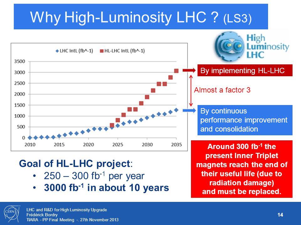 Why High-Luminosity LHC (LS3)