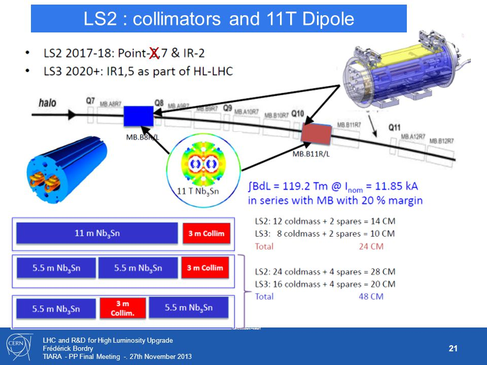 LS2 : collimators and 11T Dipole