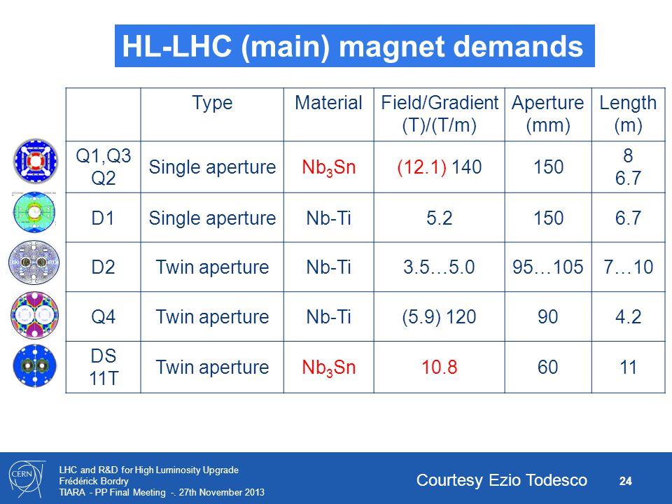HL-LHC (main) magnet demands