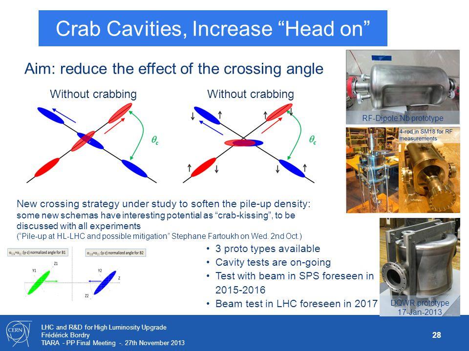 Crab Cavities, Increase Head on
