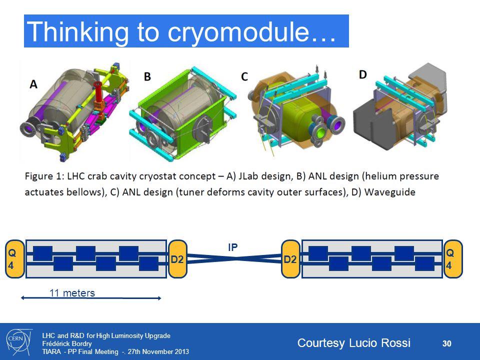 Thinking to cryomodule…