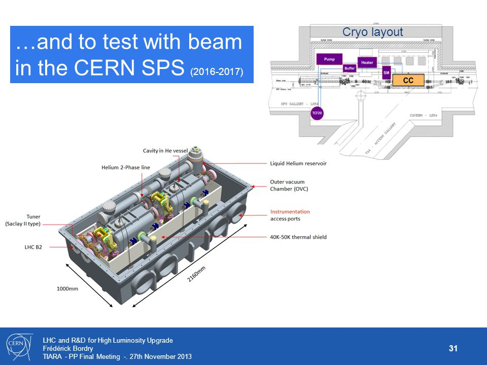 …and to test with beam in the CERN SPS (2016-2017)