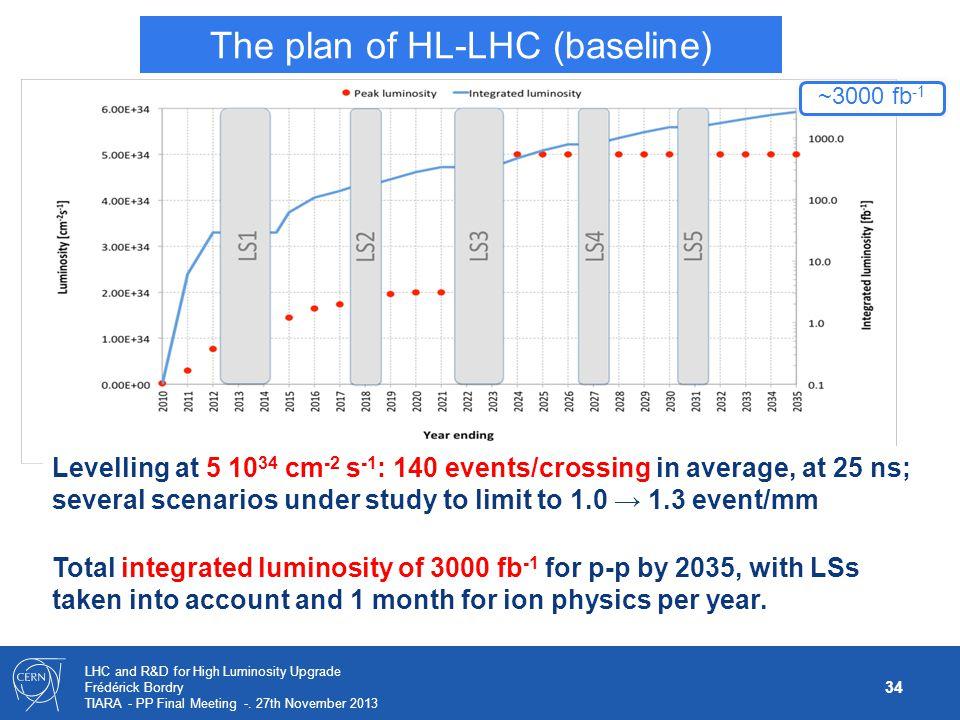 The plan of HL-LHC (baseline)