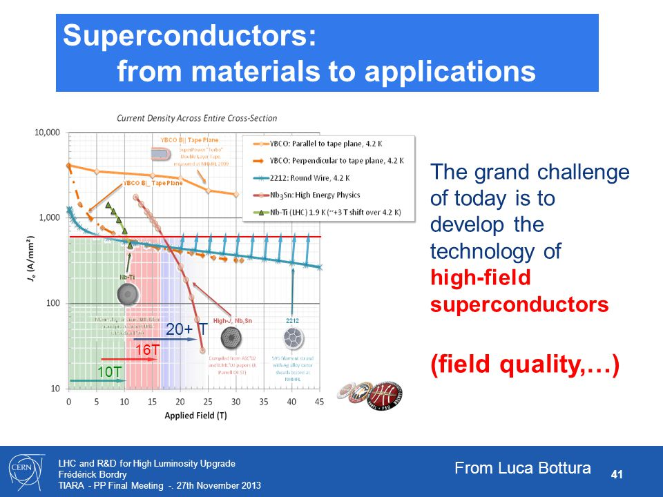 from materials to applications