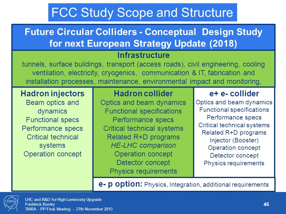 FCC Study Scope and Structure