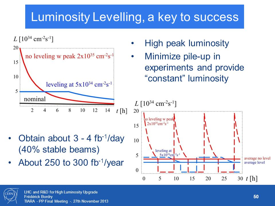 Luminosity Levelling, a key to success