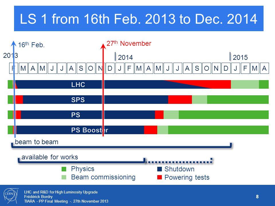 LS 1 from 16th Feb. 2013 to Dec. 2014 16th Feb. 27th November Physics