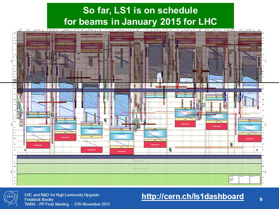 for beams in January 2015 for LHC