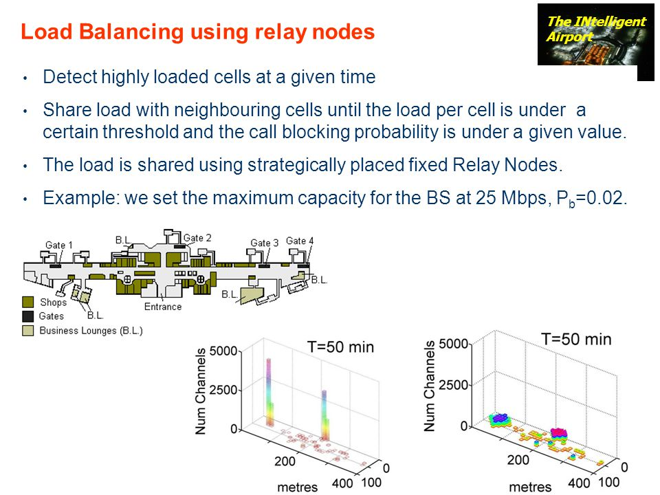 Load Balancing using relay nodes
