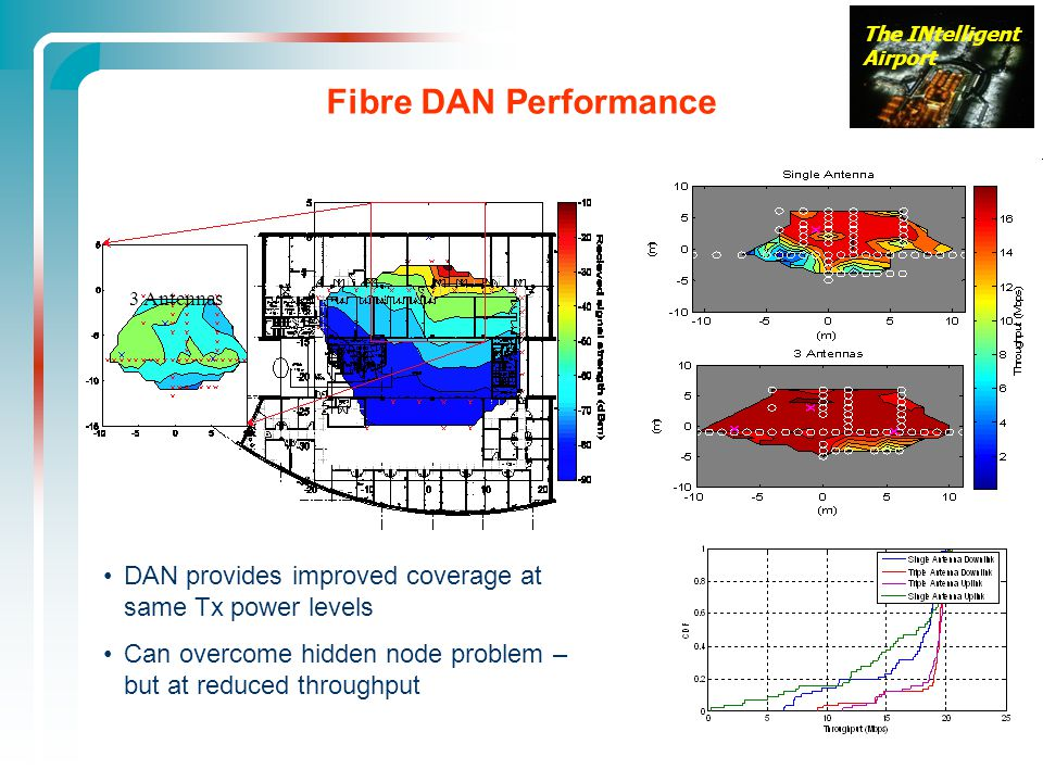 Fibre DAN Performance 3 Antennas. DAN provides improved coverage at same Tx power levels.