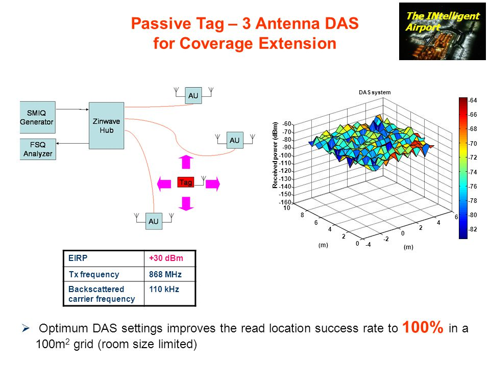 Passive Tag – 3 Antenna DAS for Coverage Extension