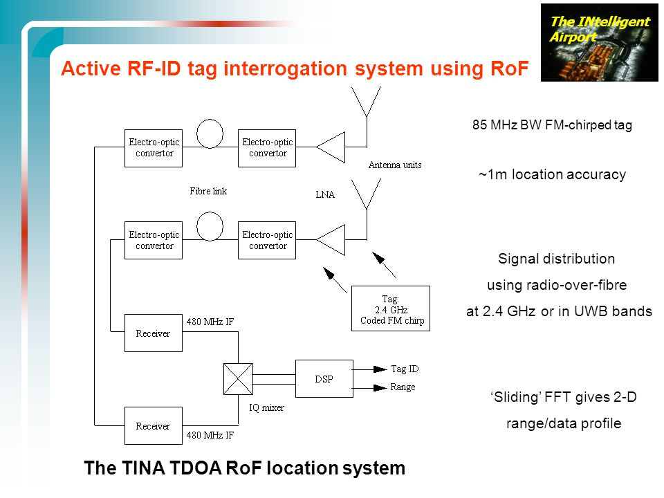 Active RF-ID tag interrogation system using RoF