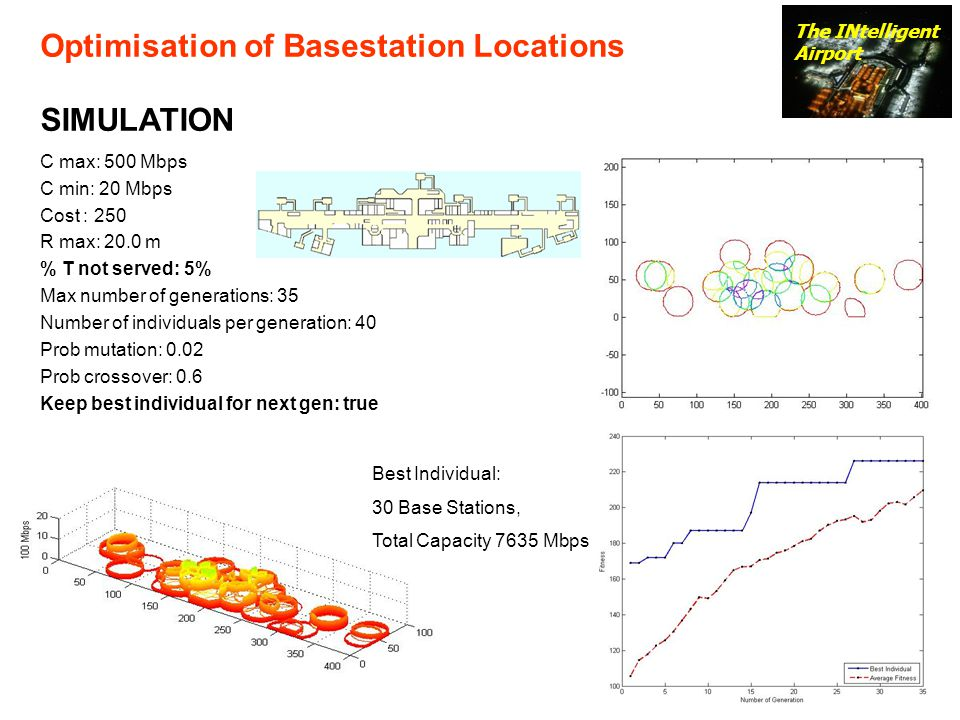Optimisation of Basestation Locations