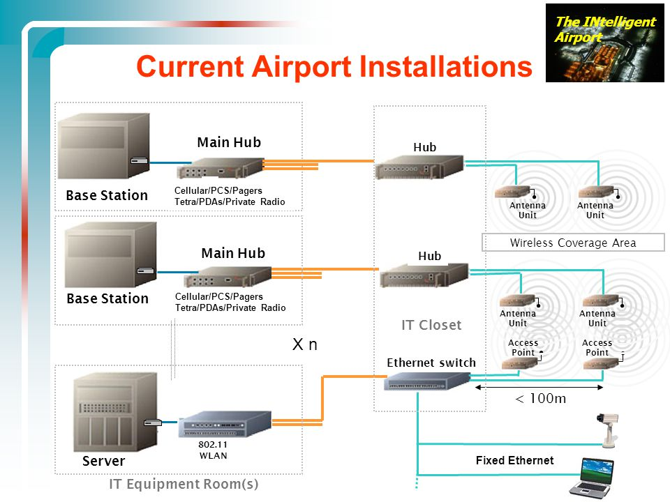 Current Airport Installations