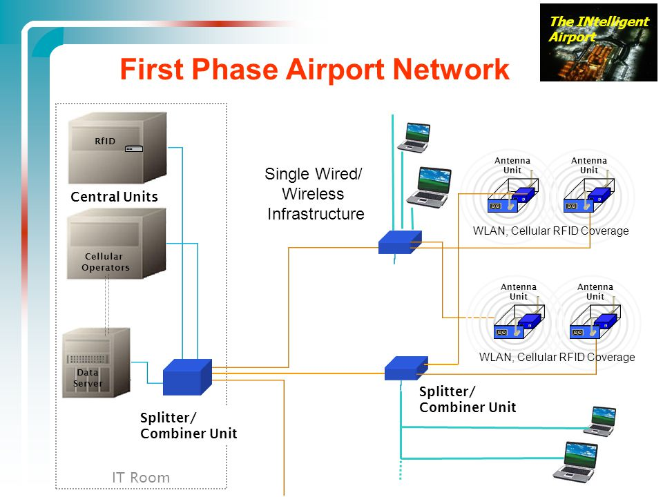 First Phase Airport Network