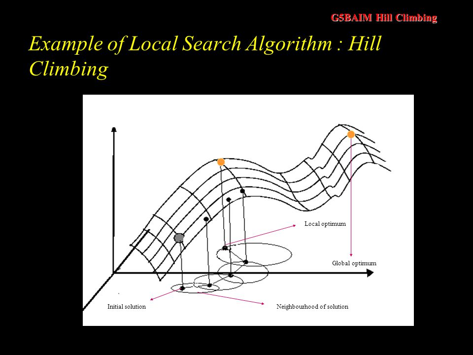 Example of Local Search Algorithm : Hill Climbing