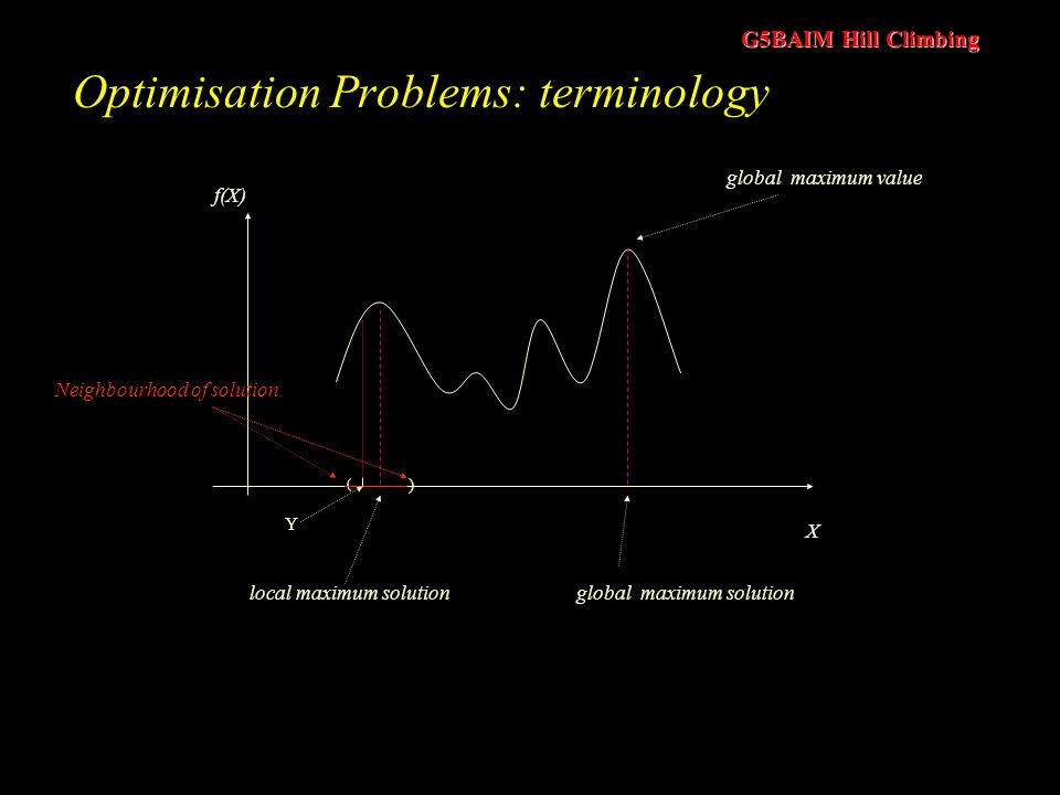 Optimisation Problems: terminology