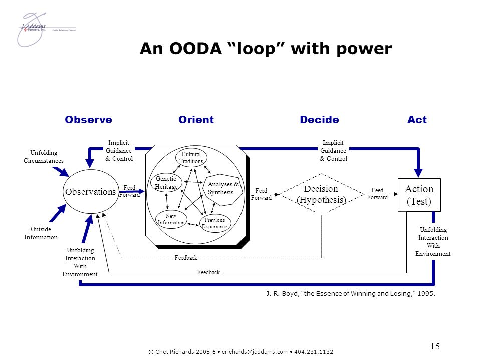 An OODA loop with power