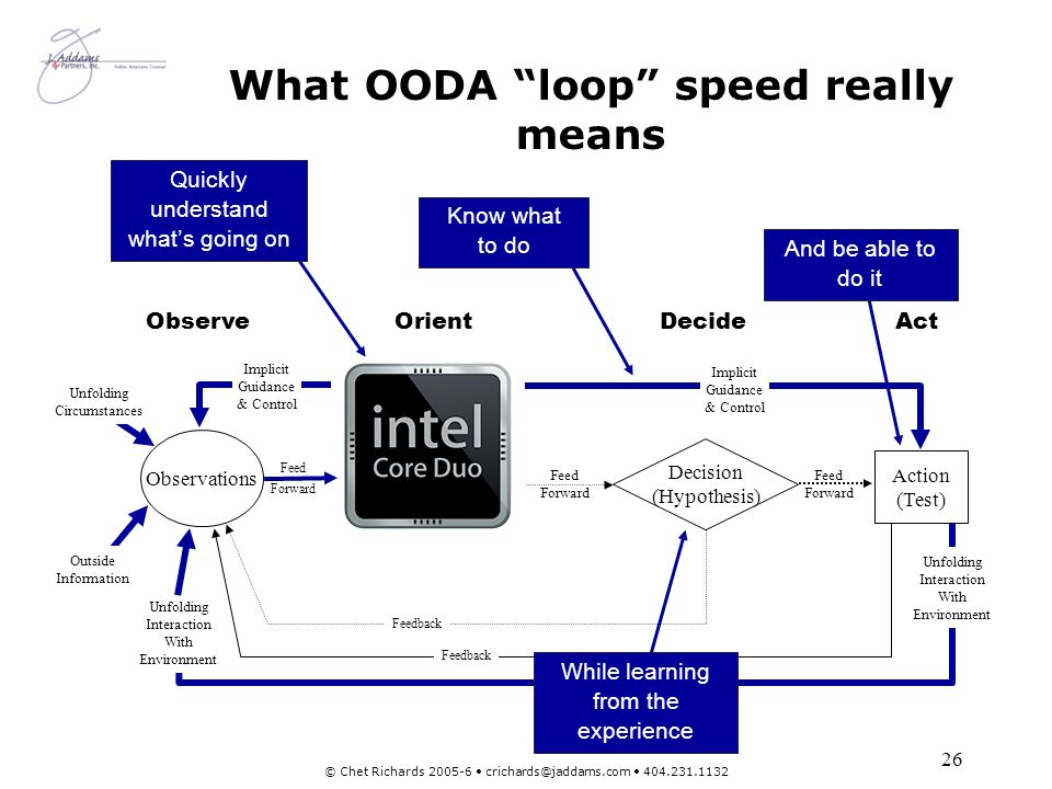 What OODA loop speed really means