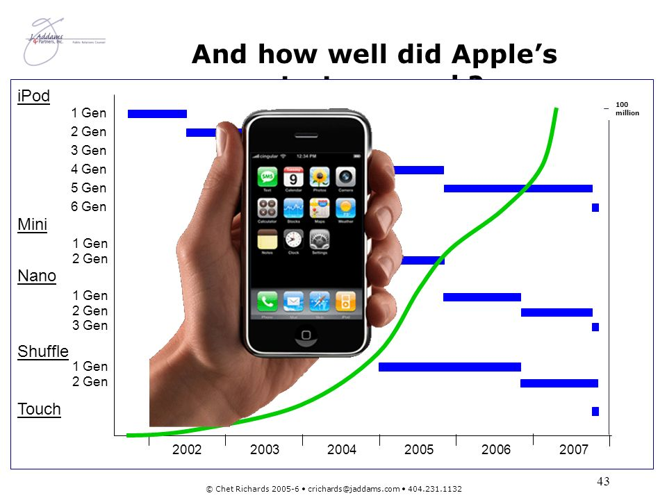 And how well did Apple's strategy work