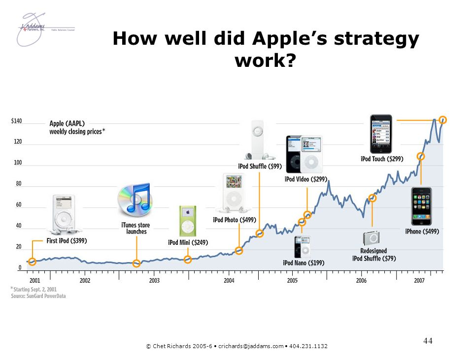 How well did Apple's strategy work