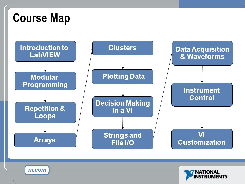 Course Map Introduction to LabVIEW Clusters Data Acquisition