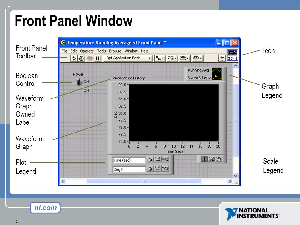 Front Panel Window Front Panel Icon Toolbar Boolean Control Graph
