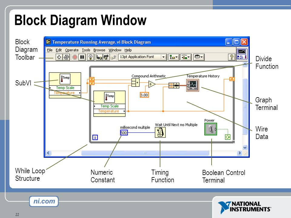 Block Diagram Window Block Diagram Toolbar Divide Function SubVI Graph