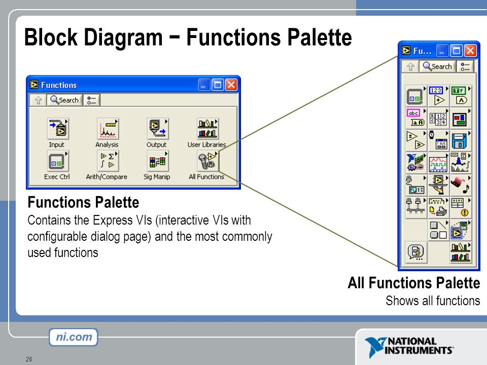 Block Diagram − Functions Palette