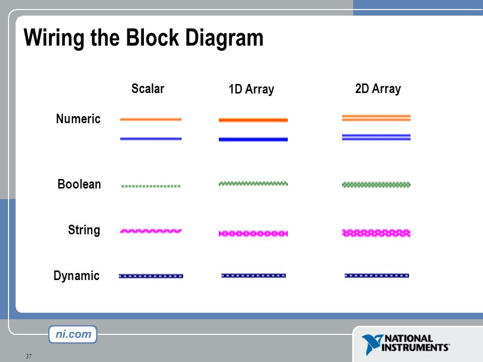 Wiring the Block Diagram