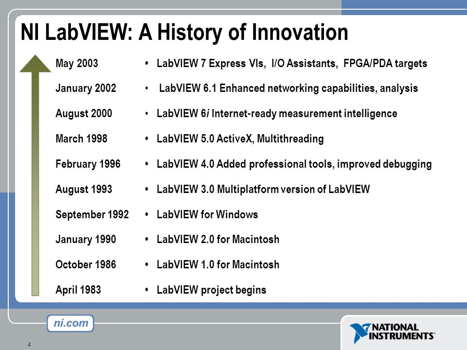 NI LabVIEW: A History of Innovation