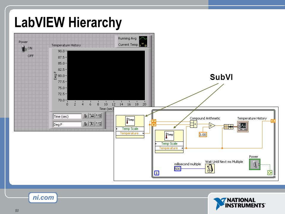 LabVIEW Hierarchy SubVI LabVIEW is hierarchical in nature: