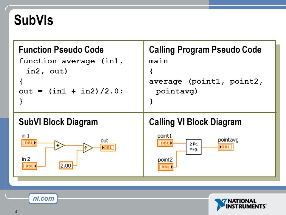 SubVIs Function Pseudo Code SubVI Block Diagram