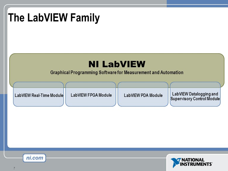 The LabVIEW Family NI LabVIEW