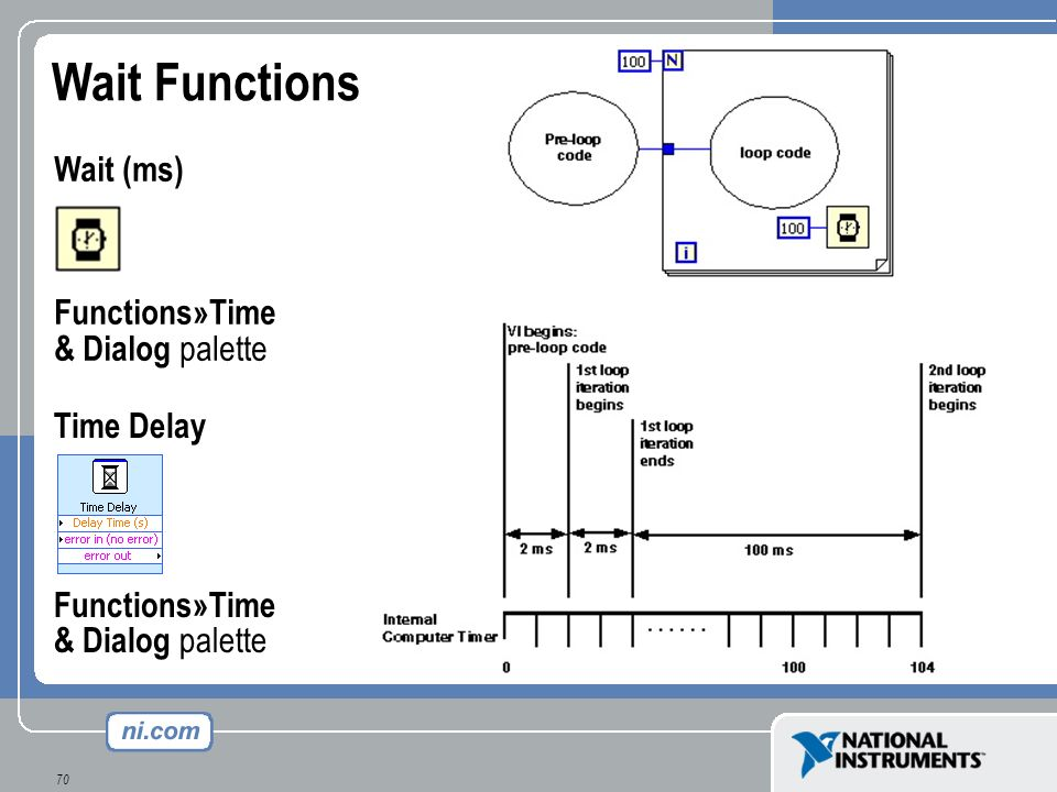 Wait Functions Wait (ms) Functions»Time & Dialog palette Time Delay