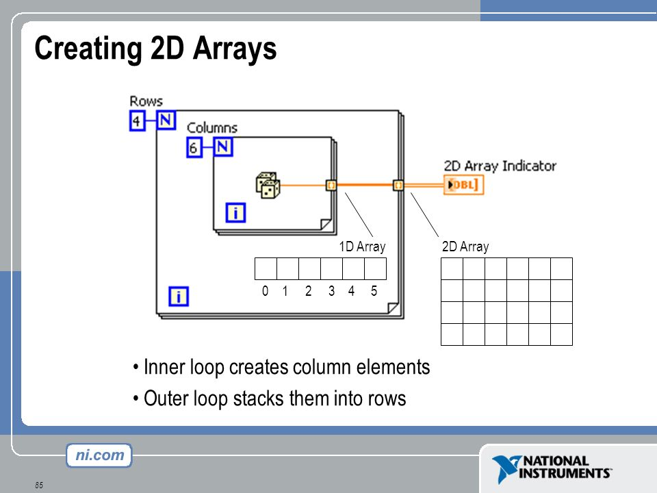 Creating 2D Arrays Inner loop creates column elements