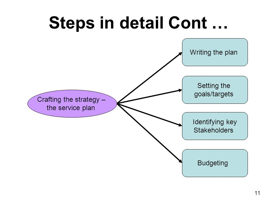 Crafting the strategy –