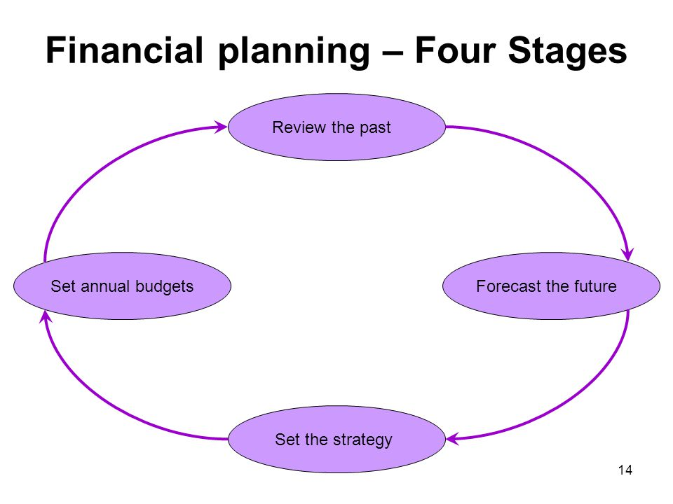Financial planning – Four Stages