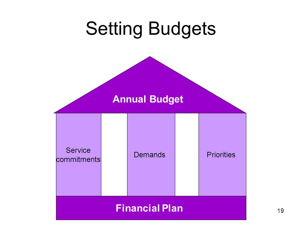 Setting Budgets Annual Budget Financial Plan Service commitments
