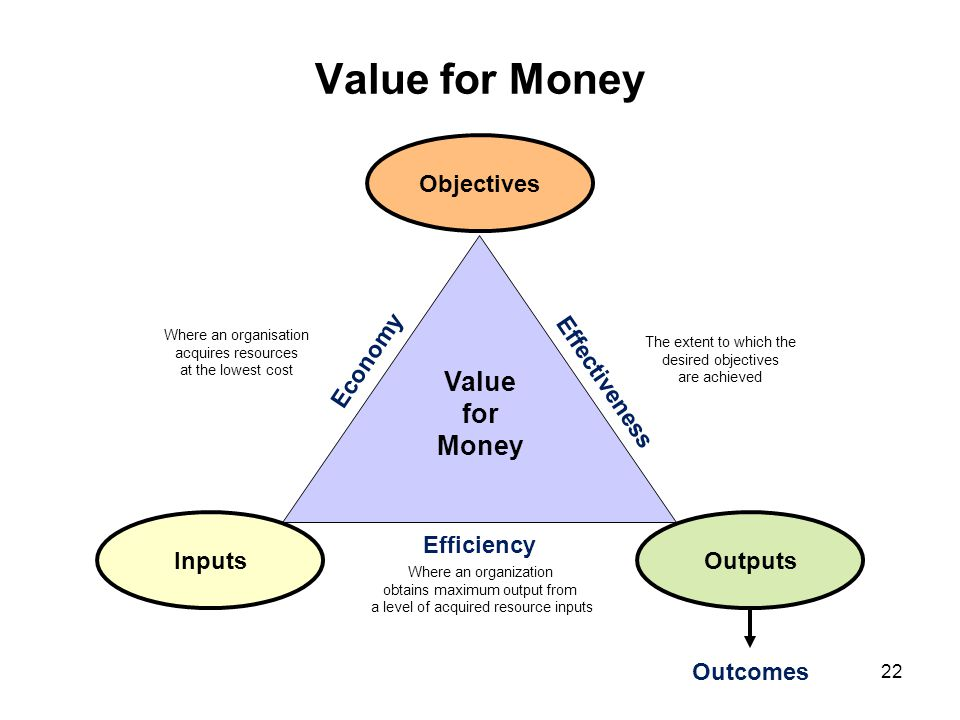 Value for Money Value for Money Inputs Objectives Outputs Economy