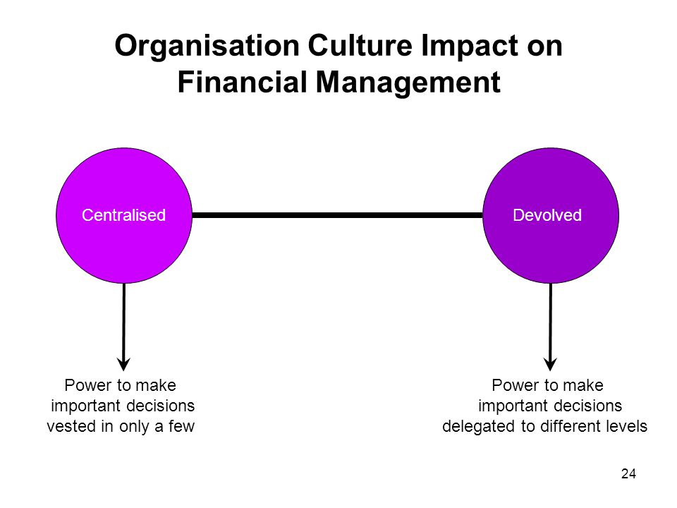 Organisation Culture Impact on Financial Management