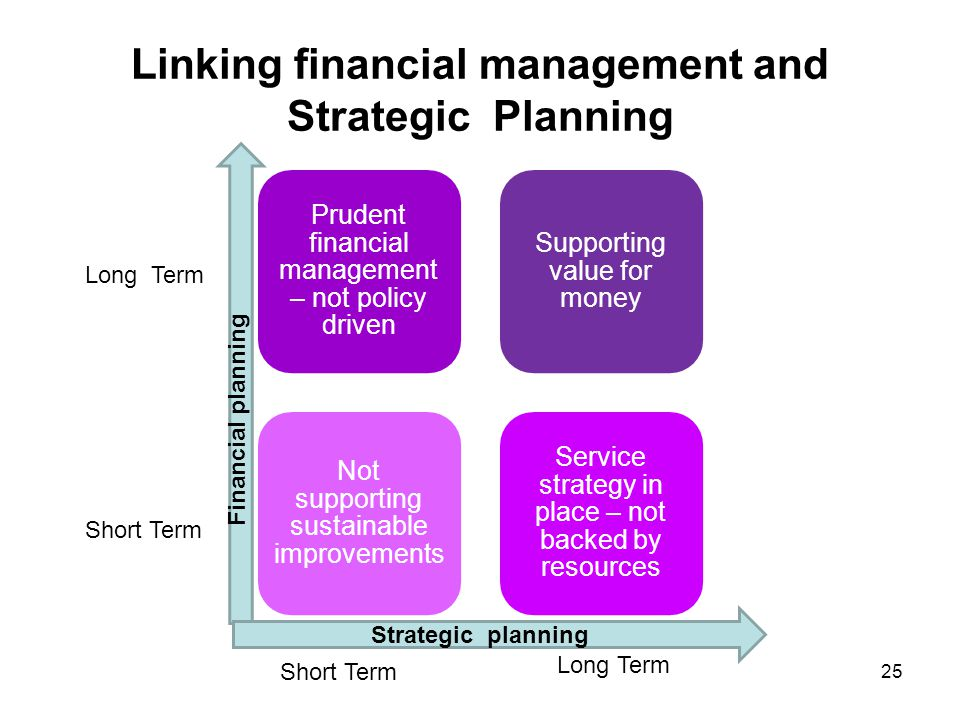 Linking financial management and Strategic Planning