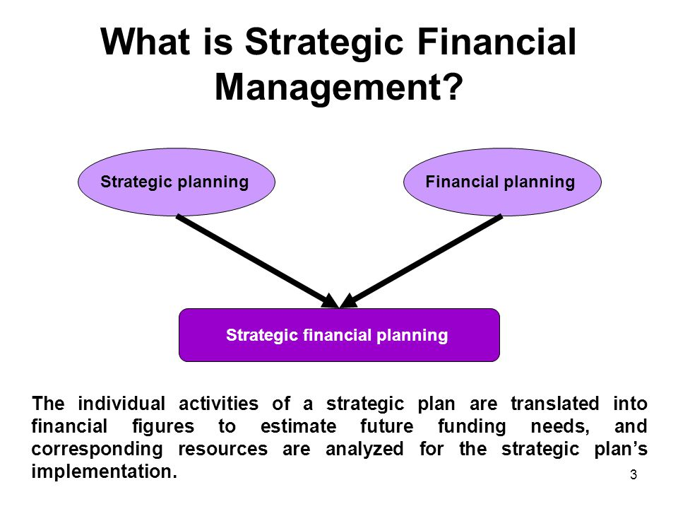 What is Strategic Financial Management