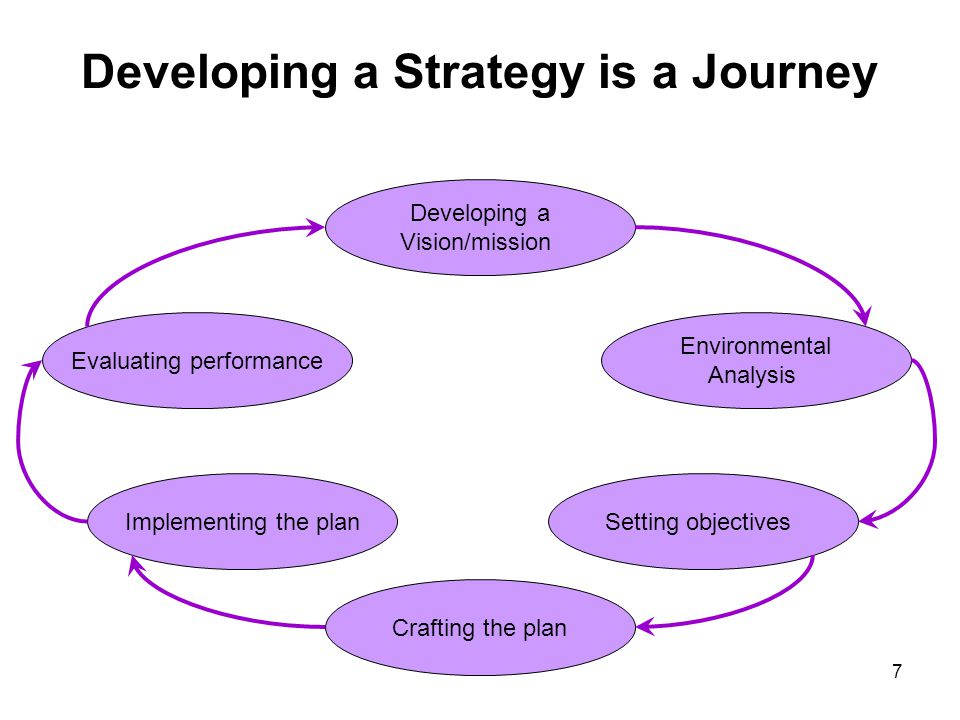 Developing a Strategy is a Journey