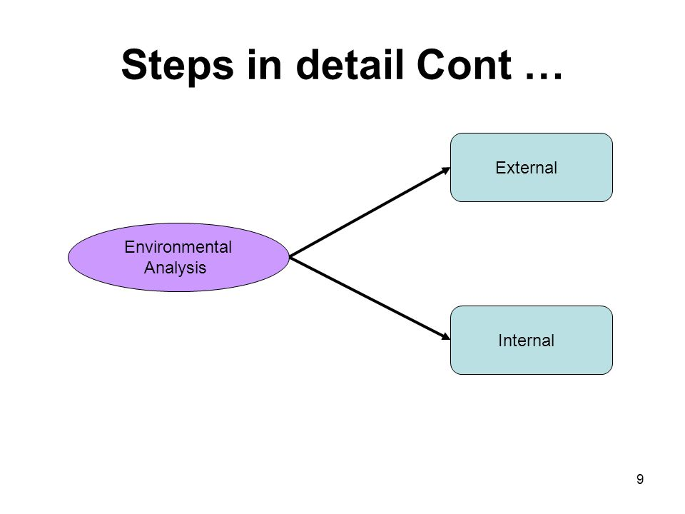 pfizer internal and external environmental analysis Chapter 2 the external environment: opportunities, threats, industry competition, and competitor analysis michael a hitt r duane ireland robert e hoskisson slideshare uses cookies to improve functionality and performance, and to provide you with relevant advertising.