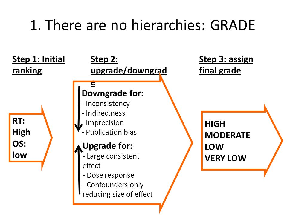 1. There are no hierarchies: GRADE