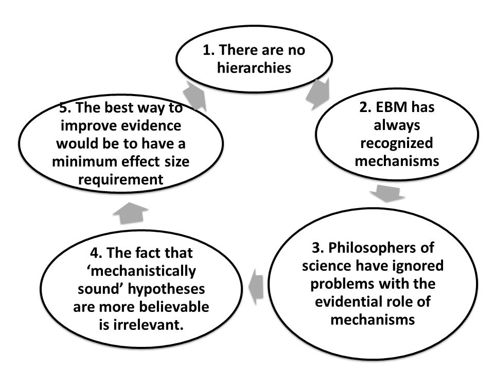 1. There are no hierarchies 2. EBM has always recognized mechanisms