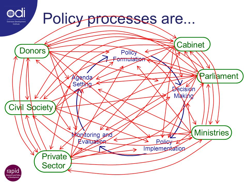 Policy processes are... Cabinet Donors Parliament Civil Society